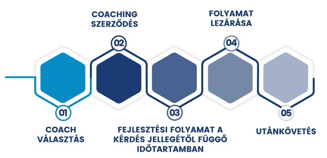 Coaching roadmap ábra